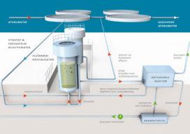 Rioolwater moet elektriciteit opwekken