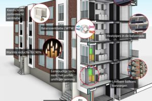 Praktijkcursus energieneutraal bouwen en renoveren