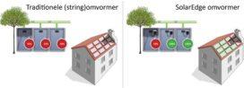 FAQ: Hoe bepaal ik de stringlengte met SolarEdge?