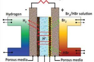 Waterstofbatterij voor energieopslag