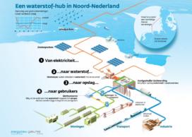Miljoenen naar onderzoek waterstof productie en opslag