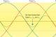 NEN 1010 & de kwaliteit van spanning en stroom